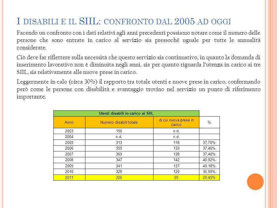 I DISABILI E IL SIIL: CONFRONTO DAL 2005 AD OGGI Facendo un confronto con i dati relativi agli anni precedenti possiamo notare come il numero delle pe