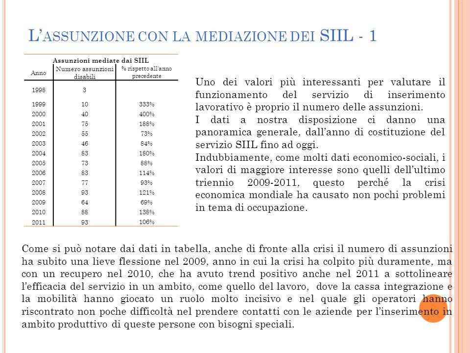L ASSUNZIONE CON LA MEDIAZIONE DEI SIIL - 1 Assunzioni mediate dai SIIL Anno Numero assunzioni disabili % rispetto all'anno precedente 19983 199910333