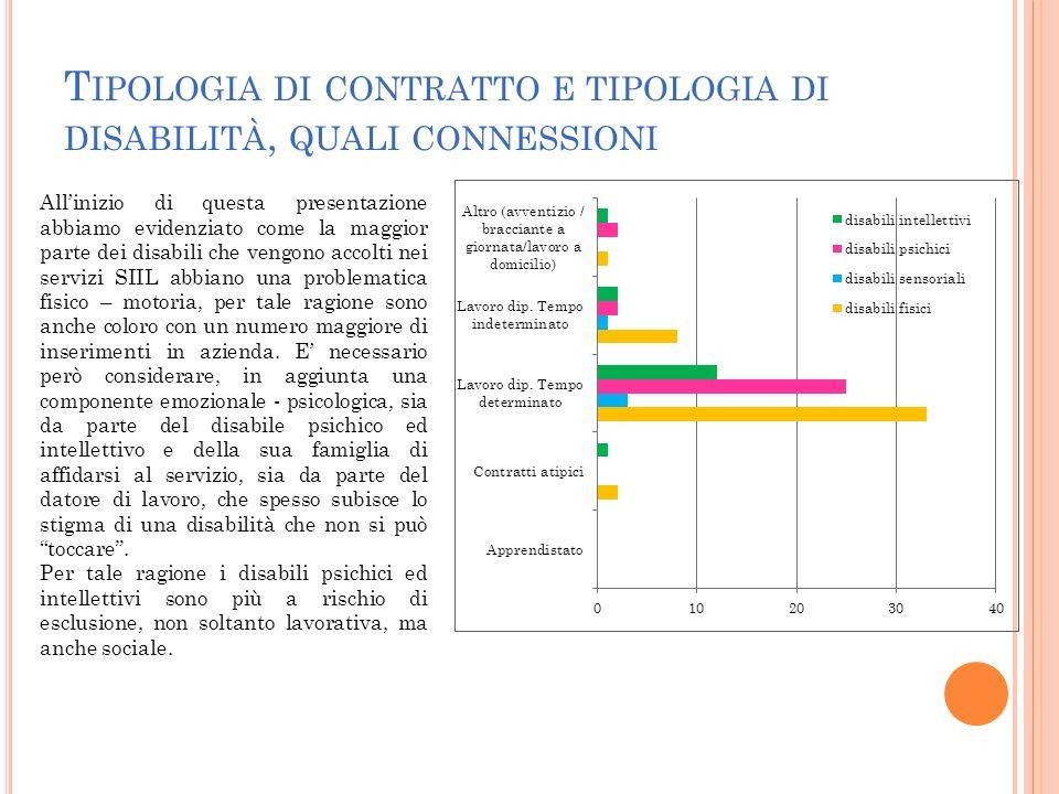 T IPOLOGIA DI CONTRATTO E TIPOLOGIA DI DISABILITÀ, QUALI CONNESSIONI Allinizio di questa presentazione abbiamo evidenziato come la maggior parte dei d