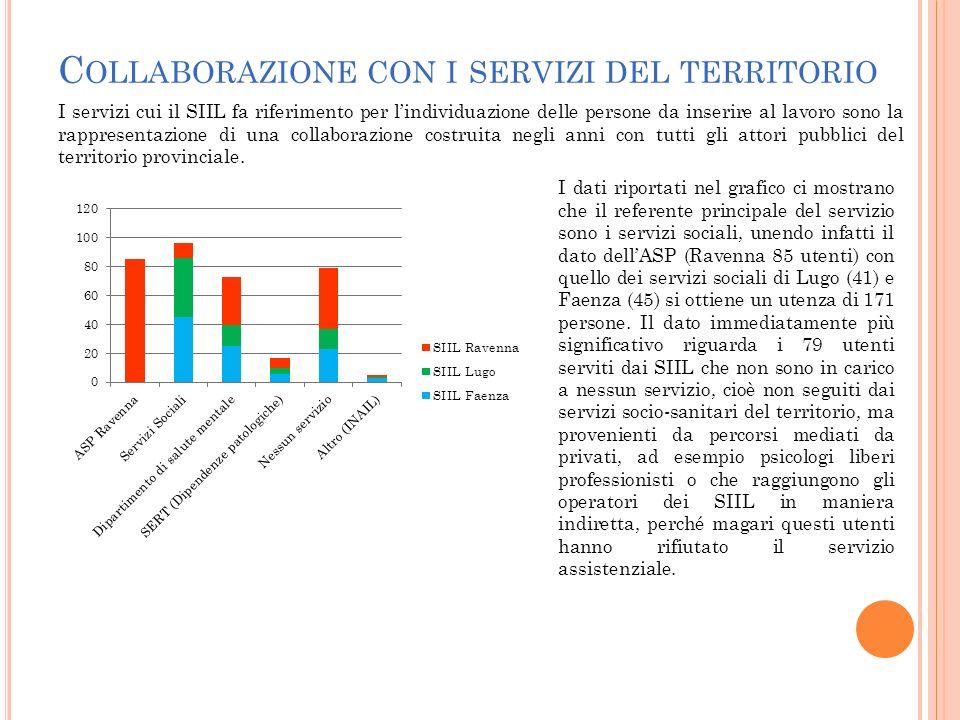 C OLLABORAZIONE CON I SERVIZI DEL TERRITORIO I servizi cui il SIIL fa riferimento per lindividuazione delle persone da inserire al lavoro sono la rapp