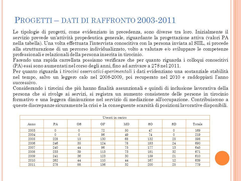 P ROGETTI – DATI DI RAFFRONTO 2003-2011 Le tipologie di progetti, come evidenziato in precedenza, sono diverse tra loro. Inizialmente il servizio prev