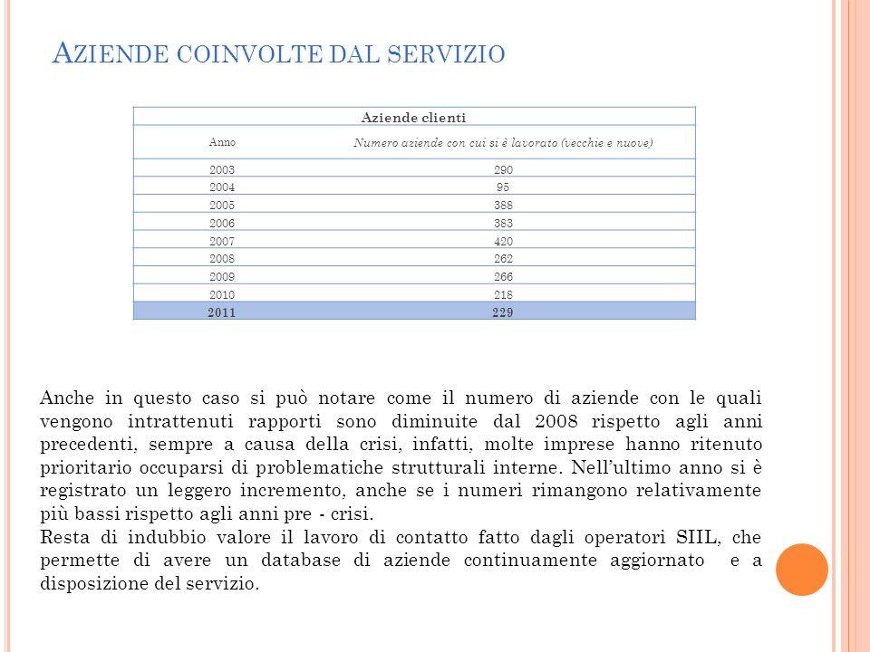 A ZIENDE COINVOLTE DAL SERVIZIO Aziende clienti Anno Numero aziende con cui si è lavorato (vecchie e nuove) 2003290 200495 2005388 2006383 2007420 200