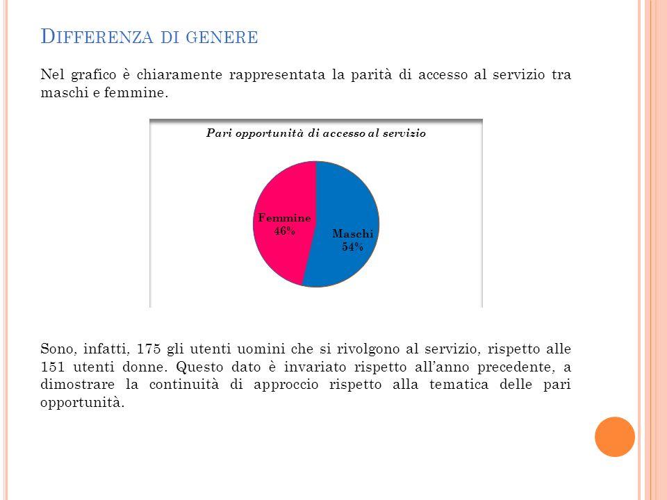D IFFERENZA DI GENERE Nel grafico è chiaramente rappresentata la parità di accesso al servizio tra maschi e femmine. Sono, infatti, 175 gli utenti uom