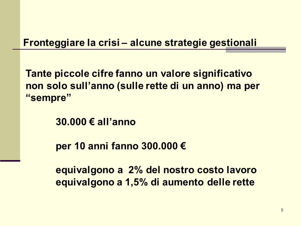 9 Fronteggiare la crisi – alcune strategie gestionali Tante piccole cifre fanno un valore significativo non solo sullanno (sulle rette di un anno) ma