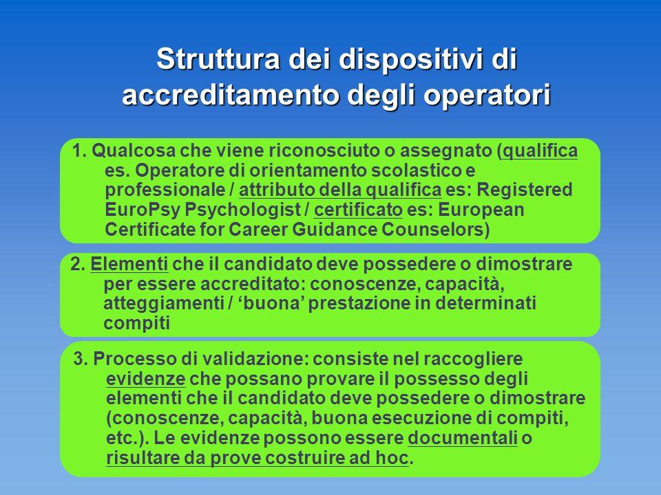 Struttura dei dispositivi di accreditamento degli operatori 1.