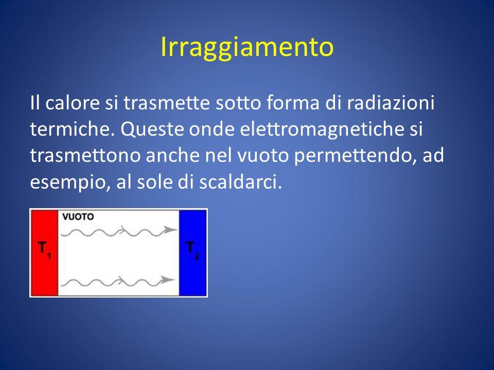 Irraggiamento Il calore si trasmette sotto forma di radiazioni termiche. Queste onde elettromagnetiche si trasmettono anche nel vuoto permettendo, ad