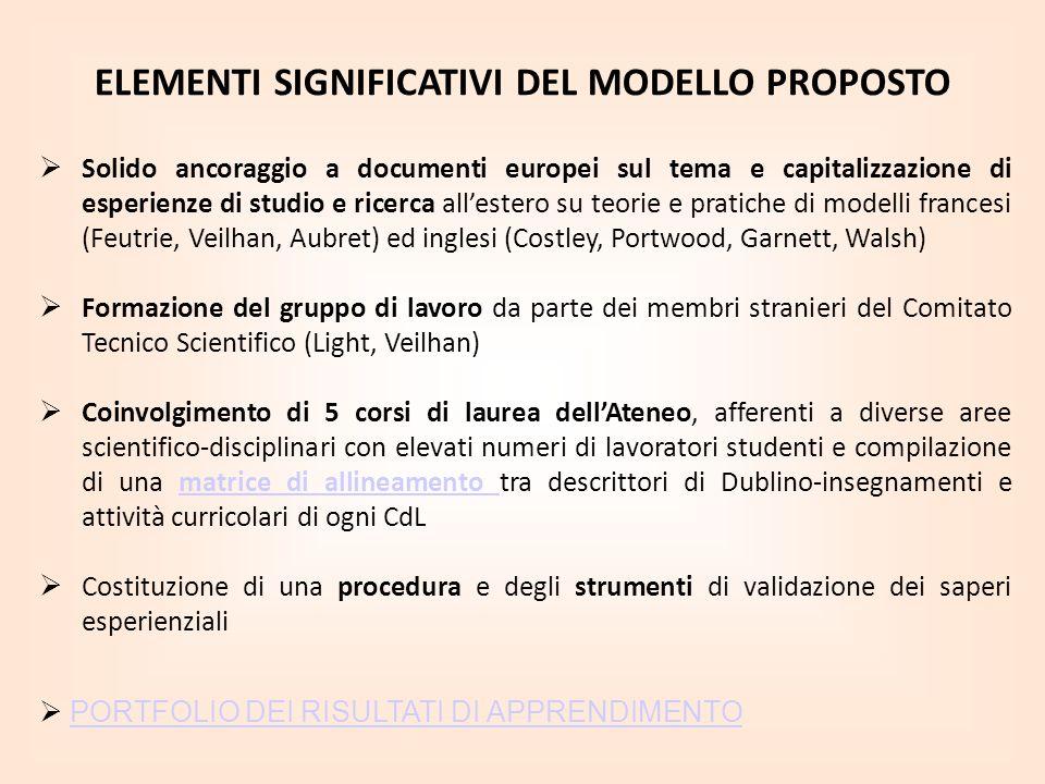 ELEMENTI SIGNIFICATIVI DEL MODELLO PROPOSTO Solido ancoraggio a documenti europei sul tema e capitalizzazione di esperienze di studio e ricerca allest