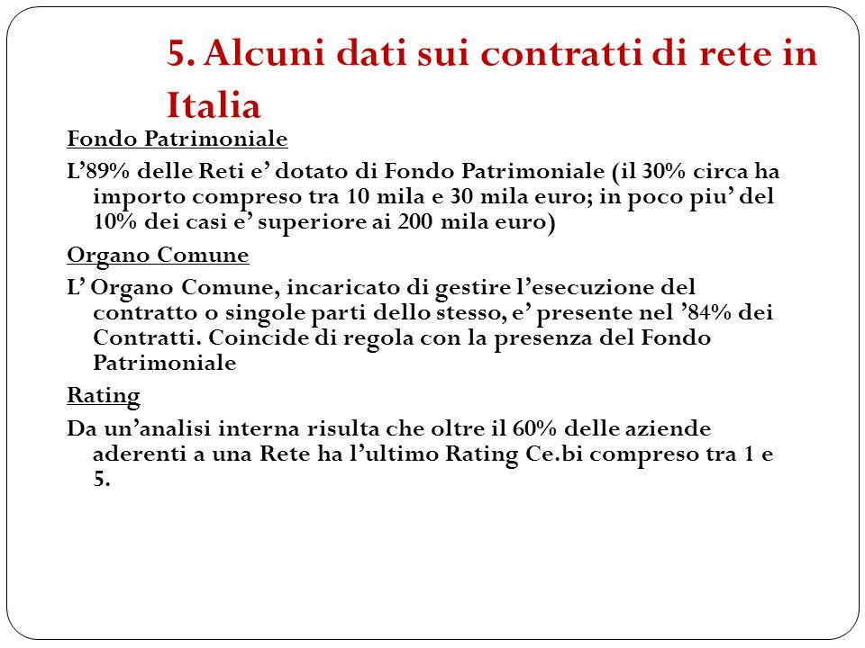 5. Alcuni dati sui contratti di rete in Italia Fondo Patrimoniale L89% delle Reti e dotato di Fondo Patrimoniale (il 30% circa ha importo compreso tra