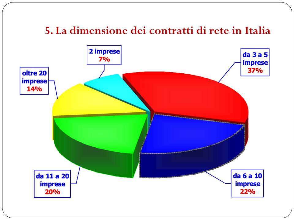 5. La dimensione dei contratti di rete in Italia