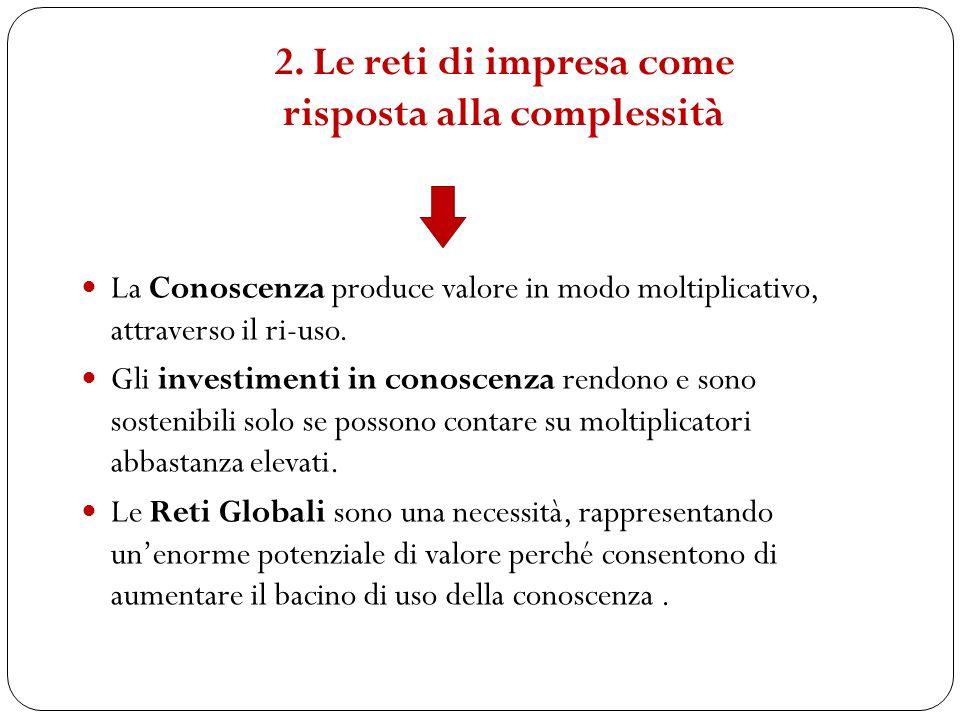 2. Le reti di impresa come risposta alla complessità La Conoscenza produce valore in modo moltiplicativo, attraverso il ri-uso. Gli investimenti in co