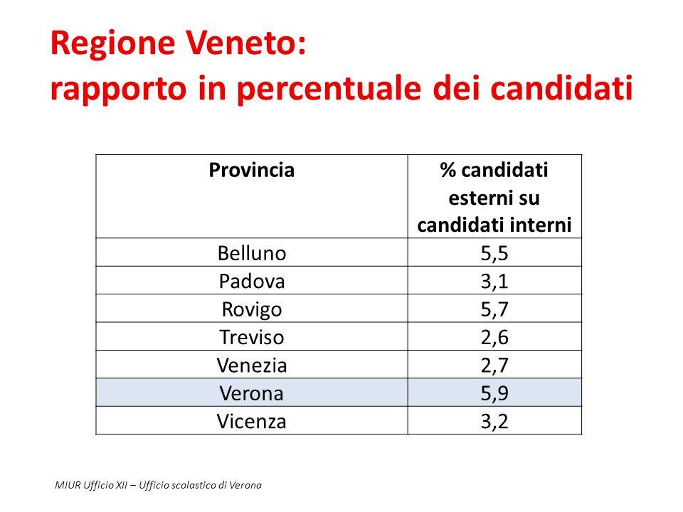 Provincia di Verona: candidati iscritti e numero classi Numero candidati interni Numero candidati esterni Totale candidati a.s.09/10 6128 a.s.10/11 6201 a.s.09/10 325 a.s.10/11 366 a.s.09/10 6453 a.s.10/11 6567 Numero classi scuole statali Numero classi Scuole paritarie Totale classi a.s.09/10 271 a.s.10/11 270 a.s.09/10 50 a.s.10/11 44 a.s.09/10 321 a.s.10/11 314 MIUR Ufficio XII – Ufficio scolastico di Verona