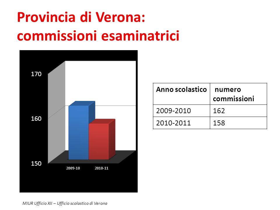 Provincia di Verona: commissioni esaminatrici Anno scolastico numero commissioni 2009-2010162 2010-2011158 MIUR Ufficio XII – Ufficio scolastico di Verona