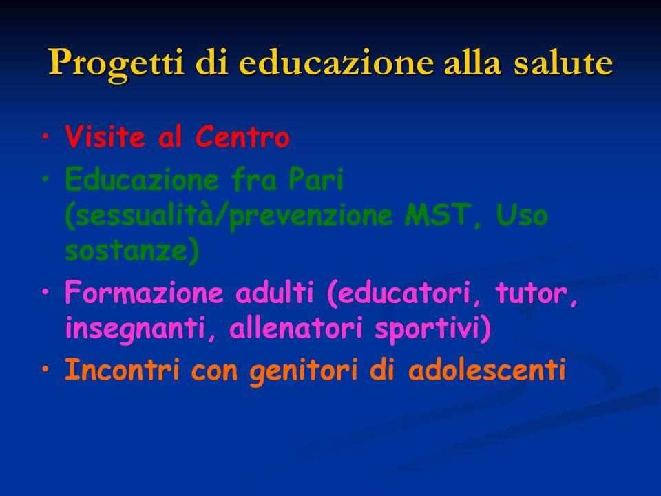 Progetti di educazione alla salute Visite al Centro Educazione fra Pari (sessualità/prevenzione MST, Uso sostanze) Formazione adulti (educatori, tutor