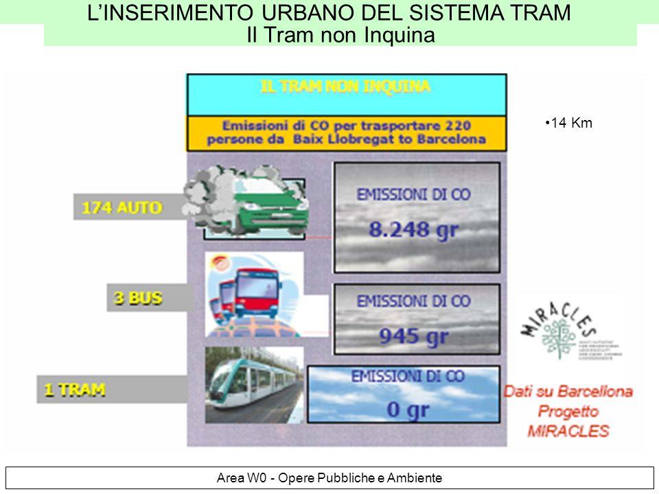 LINSERIMENTO URBANO DEL SISTEMA TRAM Area W0 - Opere Pubbliche e Ambiente Il Tram non Inquina 14 Km