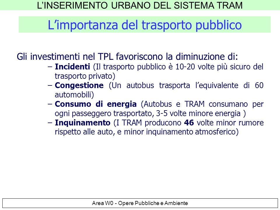 LINSERIMENTO URBANO DEL SISTEMA TRAM Area W0 - Opere Pubbliche e Ambiente Limportanza del trasporto pubblico Gli investimenti nel TPL favoriscono la diminuzione di: –Incidenti (Il trasporto pubblico è 10-20 volte più sicuro del trasporto privato) –Congestione (Un autobus trasporta lequivalente di 60 automobili) –Consumo di energia (Autobus e TRAM consumano per ogni passeggero trasportato, 3-5 volte minore energia ) –Inquinamento (I TRAM producono 46 volte minor rumore rispetto alle auto, e minor inquinamento atmosferico)