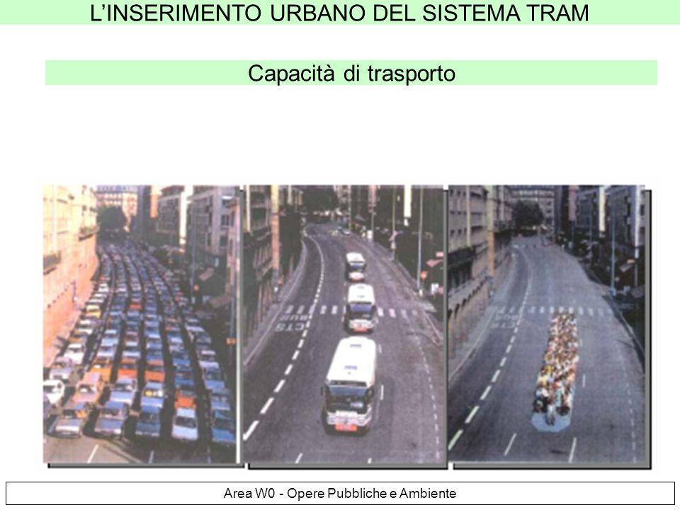 LINSERIMENTO URBANO DEL SISTEMA TRAM Area W0 - Opere Pubbliche e Ambiente Capacità di trasporto