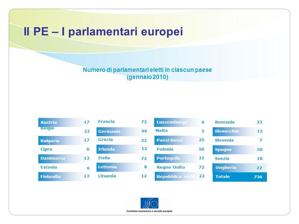 Ungheria Il PE – I parlamentari europei 8 12 99 12 72 Lituania Lettonia 72 Italia Irlanda 22 Grecia Germania Francia 13 Finlandia 6 Estonia 13Danimarc