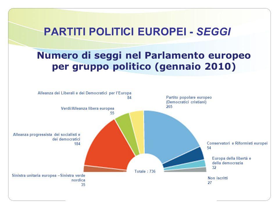 PARTITI POLITICI EUROPEI - SEGGI Verdi/Alleanza libera europea 55 Conservatori e Riformisti europei 54 Alleanza dei Liberali e dei Democratici per lEu