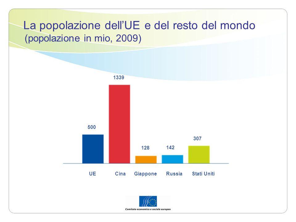 La popolazione dellUE e del resto del mondo (popolazione in mio, 2009) 500 1339 128 142 307 UE Cina Giappone Russia Stati Uniti