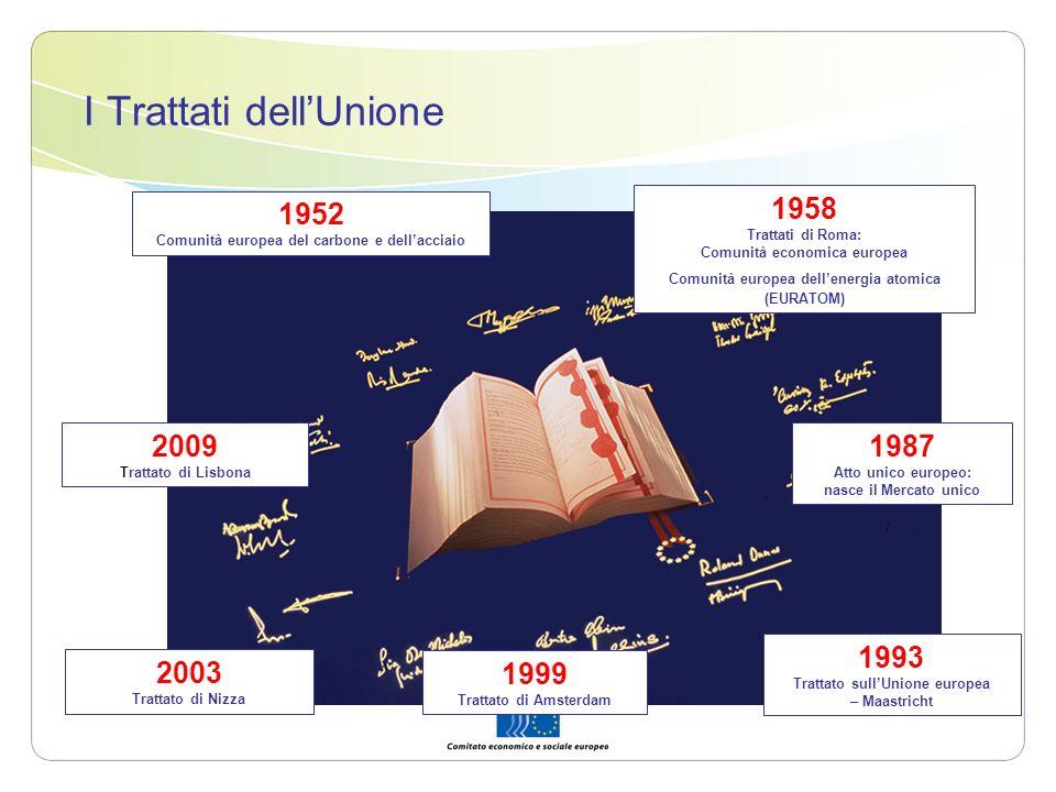 I Trattati dellUnione 1952 Comunità europea del carbone e dellacciaio 1958 Trattati di Roma: Comunità economica europea Comunità europea dellenergia a
