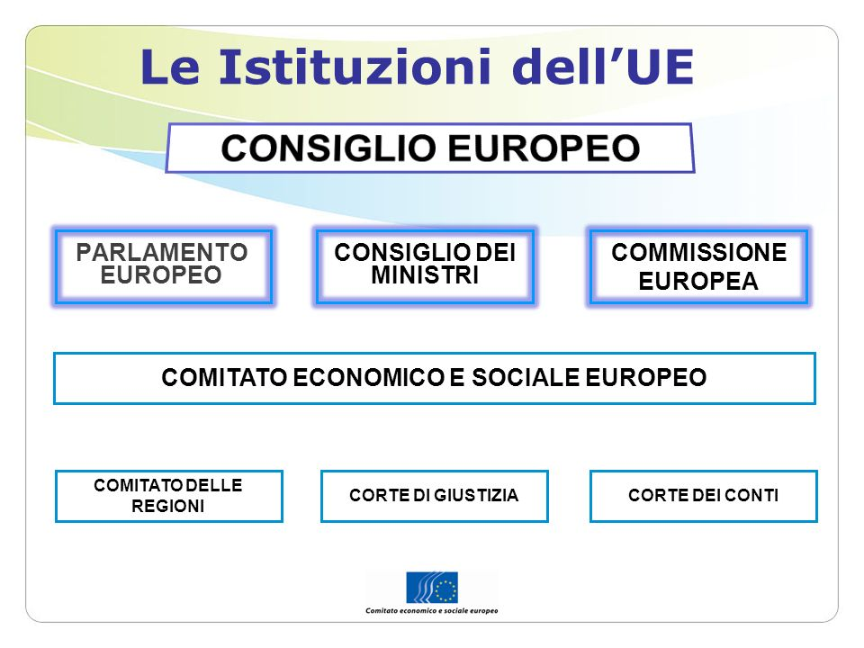 PARLAMENTO EUROPEO Le Istituzioni dellUE COMITATO ECONOMICO E SOCIALE EUROPEO COMITATO DELLE REGIONI CONSIGLIO DEI MINISTRI COMMISSIONE EUROPEA CORTE