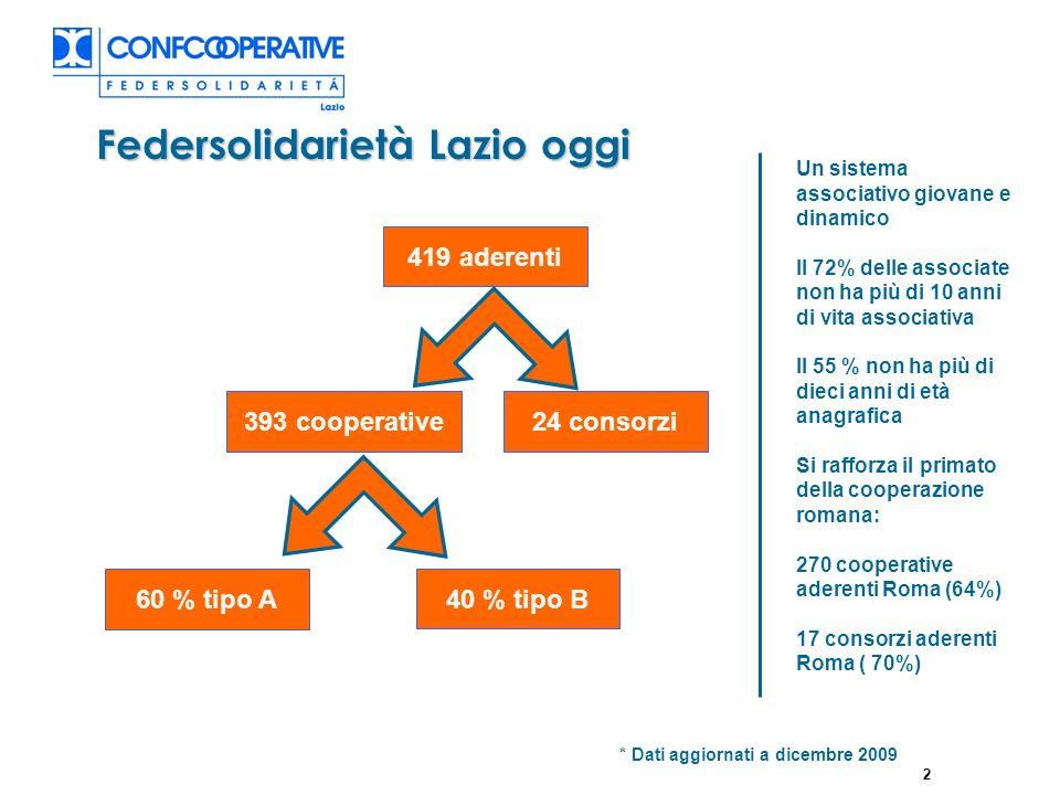 2 Federsolidarietà Lazio oggi 419 aderenti 393 cooperative24 consorzi 60 % tipo A 40 % tipo B * Dati aggiornati a dicembre 2009 Un sistema associativo giovane e dinamico Il 72% delle associate non ha più di 10 anni di vita associativa Il 55 % non ha più di dieci anni di età anagrafica Si rafforza il primato della cooperazione romana: 270 cooperative aderenti Roma (64%) 17 consorzi aderenti Roma ( 70%)