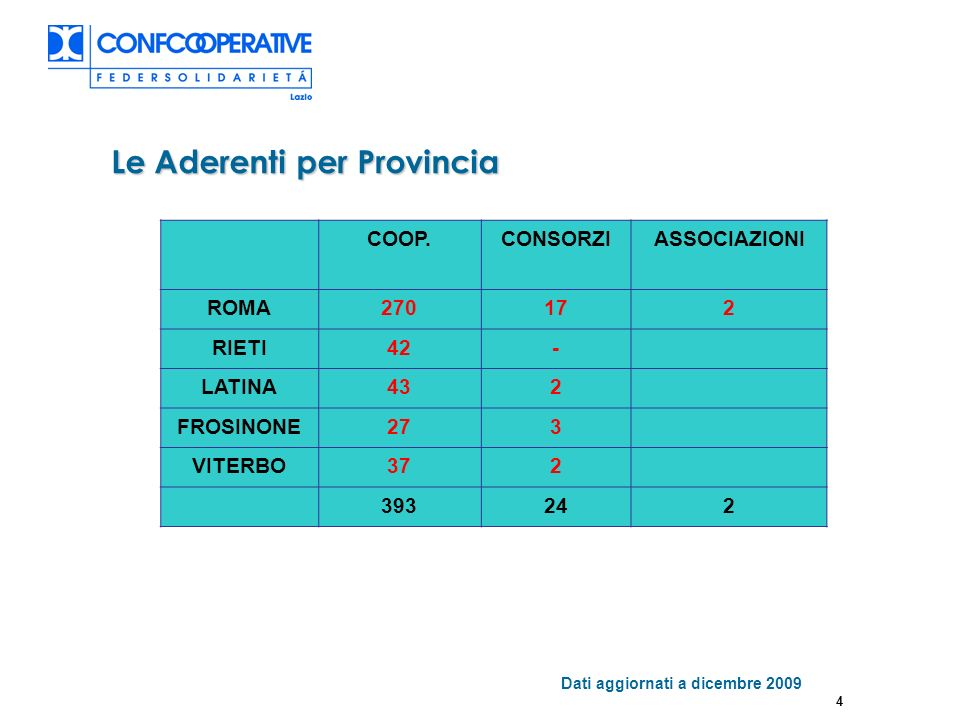 4 Le Aderenti per Provincia Dati aggiornati a dicembre 2009 COOP.CONSORZIASSOCIAZIONI ROMA270172 RIETI42- LATINA432 FROSINONE273 VITERBO372 393242