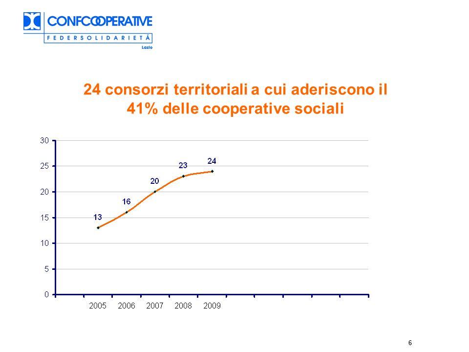 6 24 consorzi territoriali a cui aderiscono il 41% delle cooperative sociali