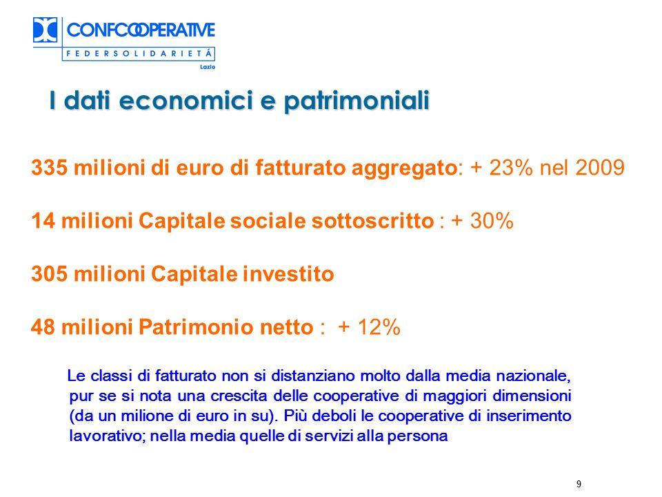 10 Le dimensioni economiche Federsolidarietà Lazio La cooperazione sociale romana realizza: - l86% del fatturato aggregato regionale - Il 90% della capitalizzazione aggregata - Il 94 % del Patrimonio netto aggregato
