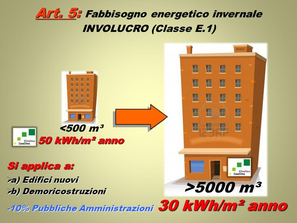 Art. 5: Art. 5: Fabbisogno energetico invernale INVOLUCRO (Classe E.1) >5000 m³ 30 kWh/m² anno <500 m³ 50 kWh/m² anno Si applica a: a) Edifici nuovi a