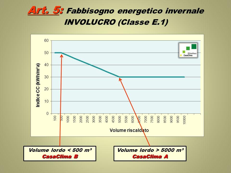 Volume lordo < 500 m³ CasaClima B Volume lordo > 5000 m³ CasaClima A Art. 5: Art. 5: Fabbisogno energetico invernale INVOLUCRO (Classe E.1)