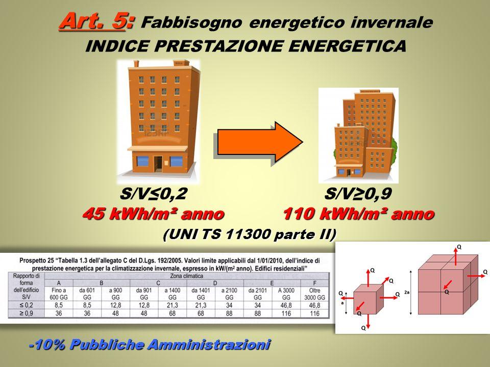Art. 5: Art. 5: Fabbisogno energetico invernale INDICE PRESTAZIONE ENERGETICA S/V0,2 45 kWh/m² anno S/V0,9 110 kWh/m² anno -10% Pubbliche Amministrazi
