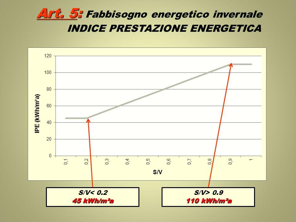 Art. 5: Art. 5: Fabbisogno energetico invernale INDICE PRESTAZIONE ENERGETICA S/V< 0.2 45 kWh/m²a S/V> 0.9 110 kWh/m²a