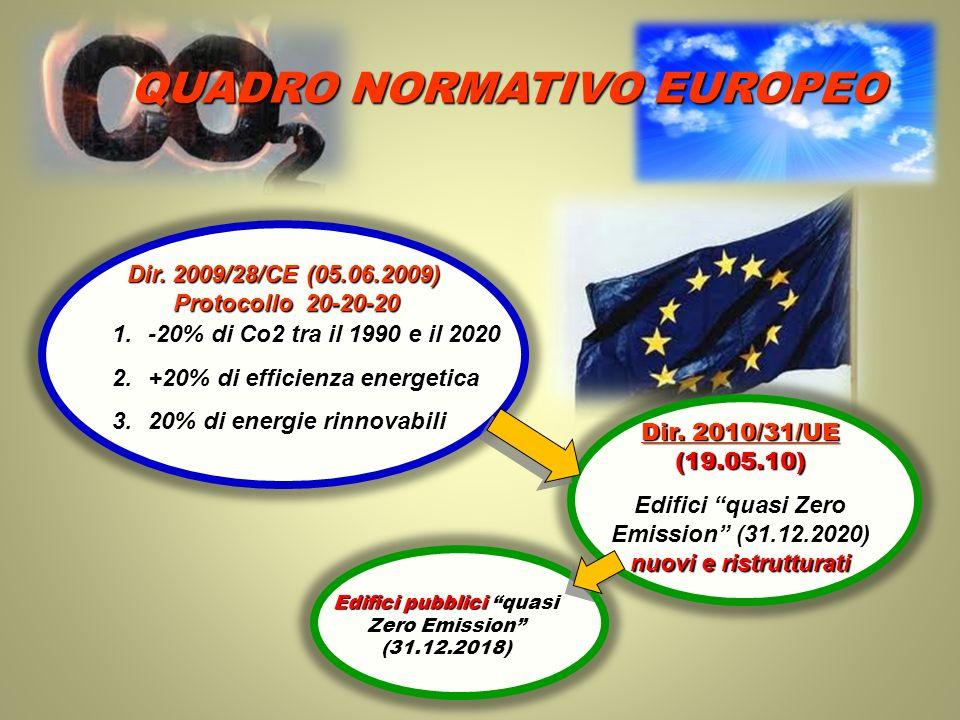 Dir. 2009/28/CE (05.06.2009) Protocollo 20-20-20 1.-20% di Co2 tra il 1990 e il 2020 2.+20% di efficienza energetica 3.20% di energie rinnovabili Dir.