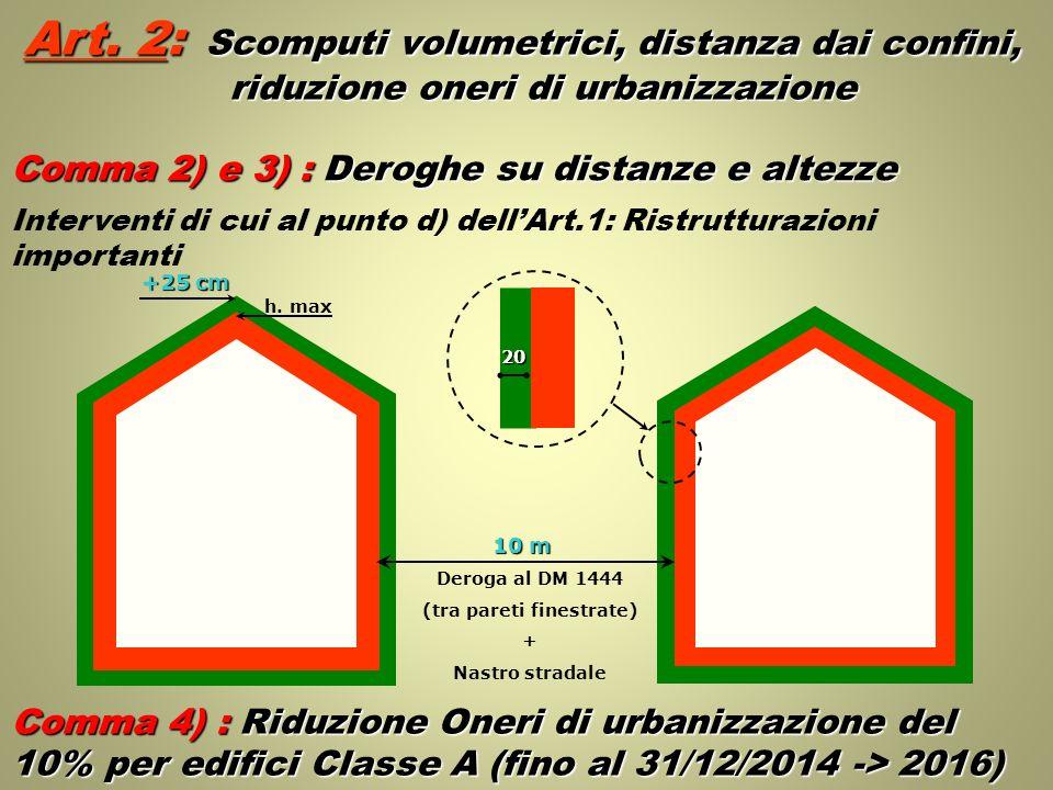 Art. 2: Scomputi volumetrici, distanza dai confini, riduzione oneri di urbanizzazione 10 m Deroga al DM 1444 (tra pareti finestrate) + Nastro stradale