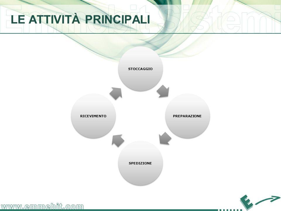 LE ATTIVITÀ PRINCIPALI STOCCAGGIO PREPARAZIONE SPEDIZIONE RICEVIMENTO