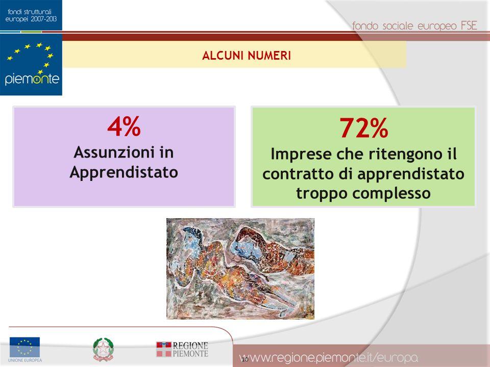 10 4% Assunzioni in Apprendistato 72% Imprese che ritengono il contratto di apprendistato troppo complesso ALCUNI NUMERI