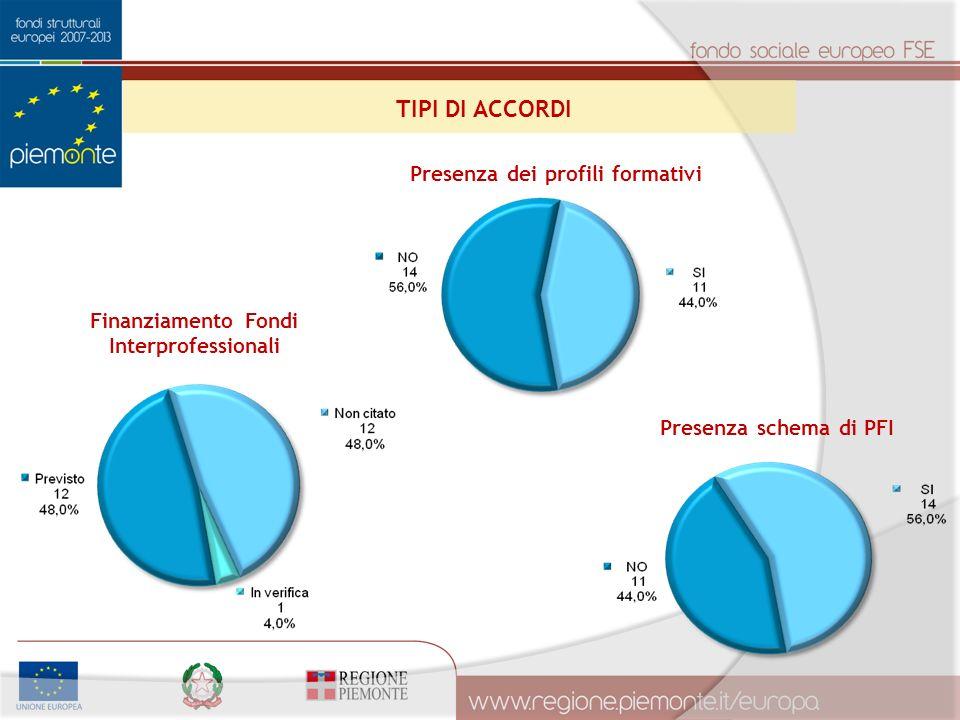 Finanziamento Fondi Interprofessionali Presenza dei profili formativi TIPI DI ACCORDI Presenza schema di PFI