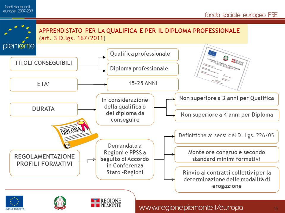 TITOLI CONSEGUIBILI Qualifica professionale Diploma professionale APPRENDISTATO PER LA QUALIFICA E PER IL DIPLOMA PROFESSIONALE (art.