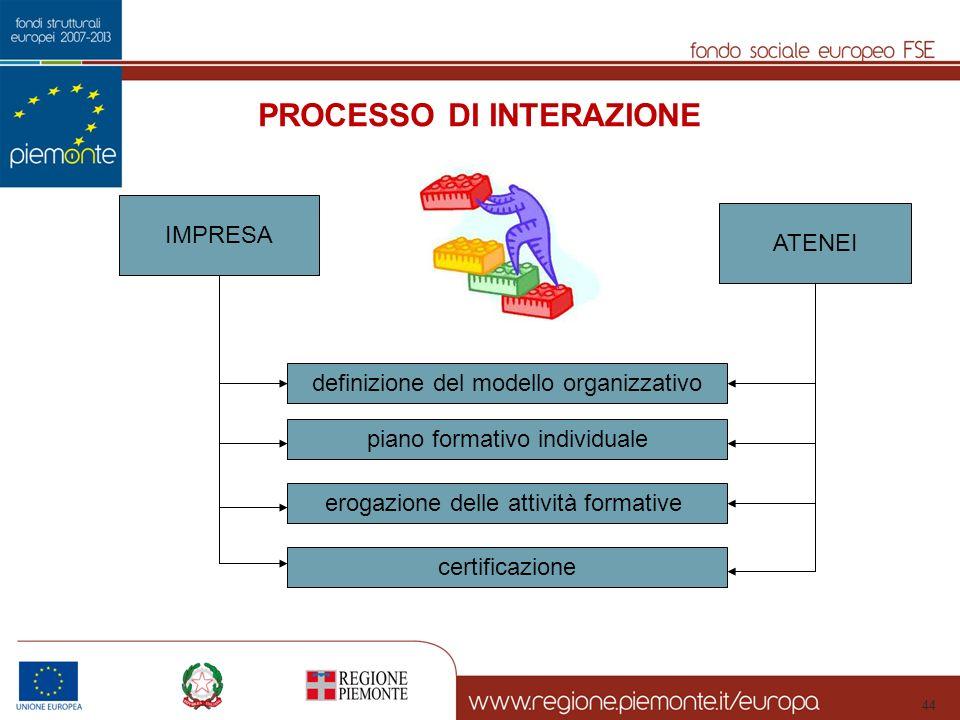 44 PROCESSO DI INTERAZIONE IMPRESA ATENEI definizione del modello organizzativo piano formativo individuale erogazione delle attività formative certificazione