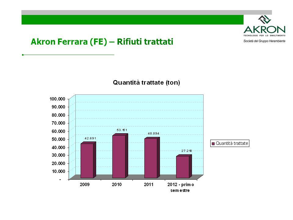 Akron Ferrara (FE) – Rifiuti trattati