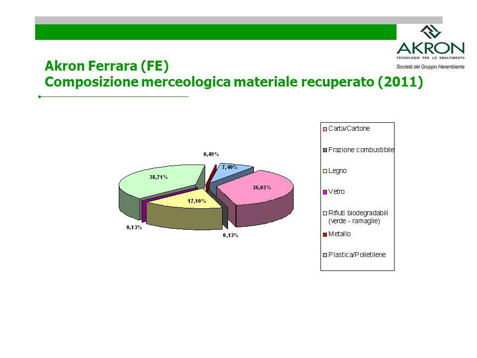 Akron Ferrara (FE) Composizione merceologica materiale recuperato (2011)