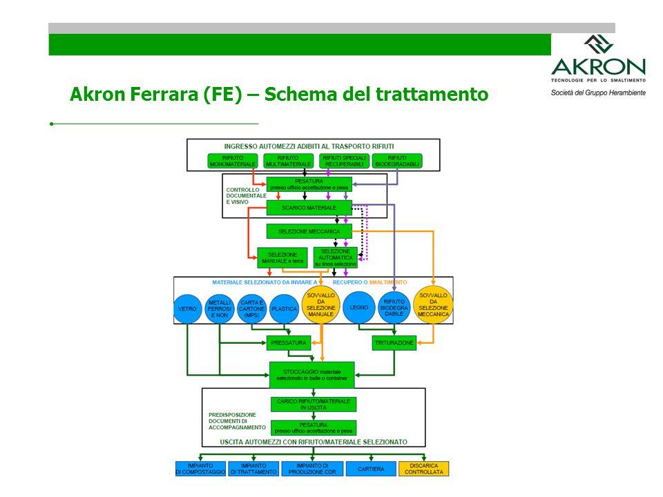 Akron Ferrara (FE) – Schema del trattamento