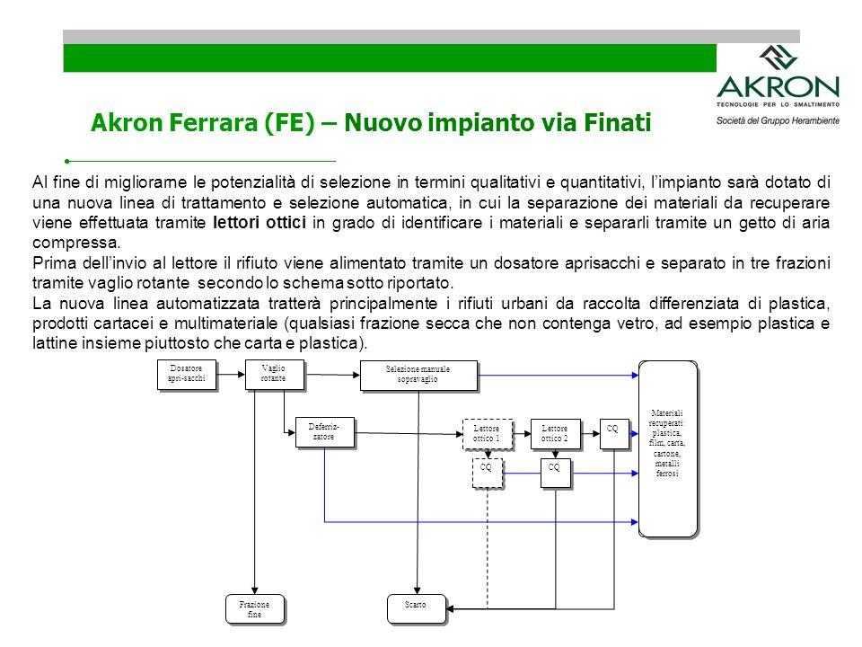Akron Ferrara (FE) – Nuovo impianto via Finati Al fine di migliorarne le potenzialità di selezione in termini qualitativi e quantitativi, limpianto sa