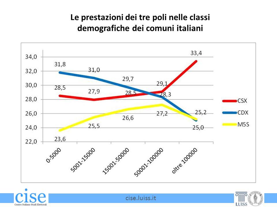 cise.luiss.it Le prestazioni dei tre poli nelle classi demografiche dei comuni italiani