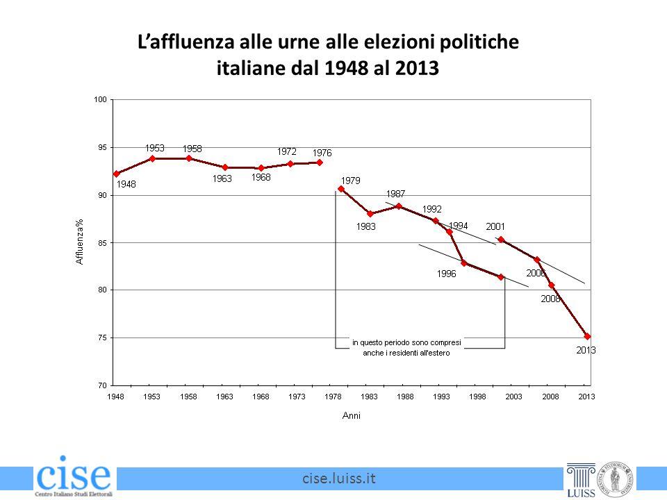 cise.luiss.it Laffluenza alle urne alle elezioni politiche italiane dal 1948 al 2013
