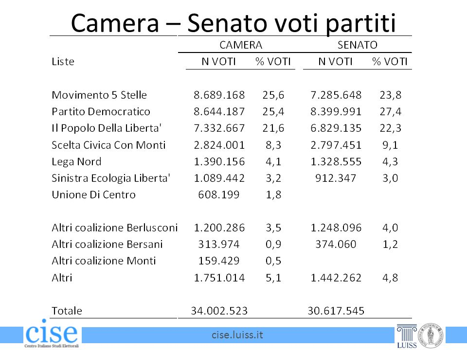 cise.luiss.it Camera – Senato voti partiti