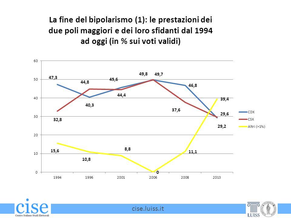 cise.luiss.it La fine del bipolarismo (1): le prestazioni dei due poli maggiori e dei loro sfidanti dal 1994 ad oggi (in % sui voti validi)