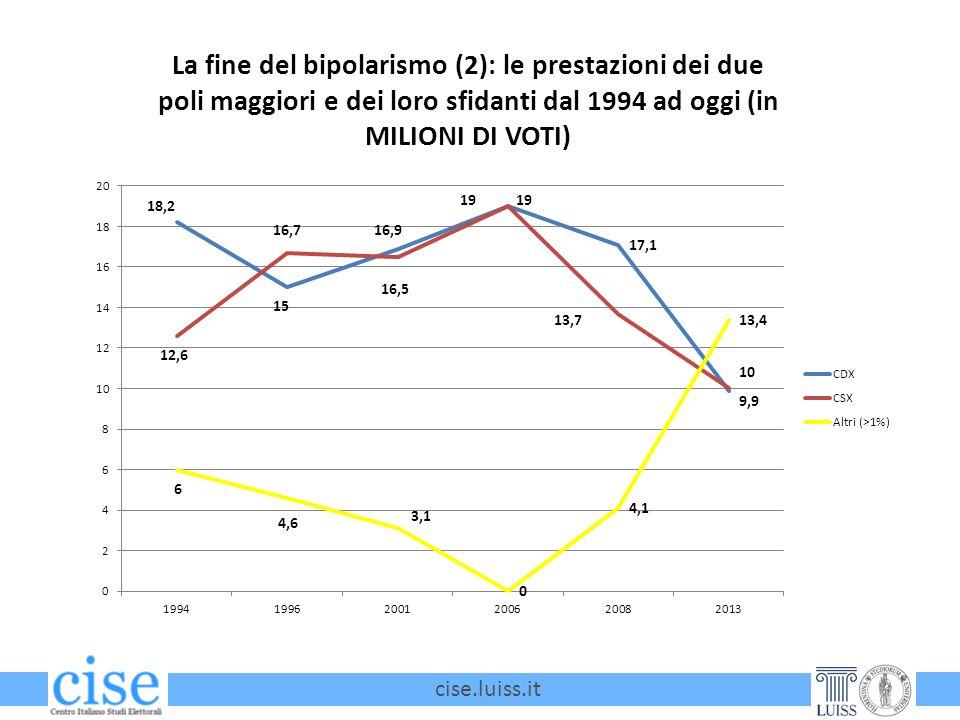 cise.luiss.it La fine del bipolarismo (2): le prestazioni dei due poli maggiori e dei loro sfidanti dal 1994 ad oggi (in MILIONI DI VOTI)