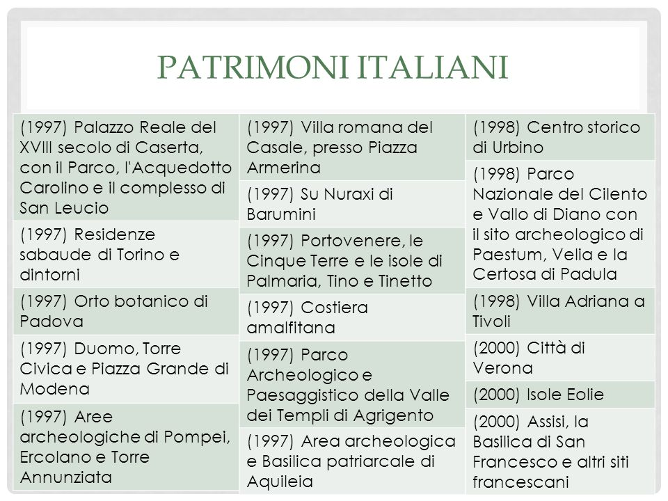 PATRIMONI ITALIANI (1997) Palazzo Reale del XVIII secolo di Caserta, con il Parco, l Acquedotto Carolino e il complesso di San Leucio (1997) Residenze sabaude di Torino e dintorni (1997) Orto botanico di Padova (1997) Duomo, Torre Civica e Piazza Grande di Modena (1997) Aree archeologiche di Pompei, Ercolano e Torre Annunziata (1997) Villa romana del Casale, presso Piazza Armerina (1997) Su Nuraxi di Barumini (1997) Portovenere, le Cinque Terre e le isole di Palmaria, Tino e Tinetto (1997) Costiera amalfitana (1997) Parco Archeologico e Paesaggistico della Valle dei Templi di Agrigento (1997) Area archeologica e Basilica patriarcale di Aquileia (1998) Centro storico di Urbino (1998) Parco Nazionale del Cilento e Vallo di Diano con il sito archeologico di Paestum, Velia e la Certosa di Padula (1998) Villa Adriana a Tivoli (2000) Città di Verona (2000) Isole Eolie (2000) Assisi, la Basilica di San Francesco e altri siti francescani